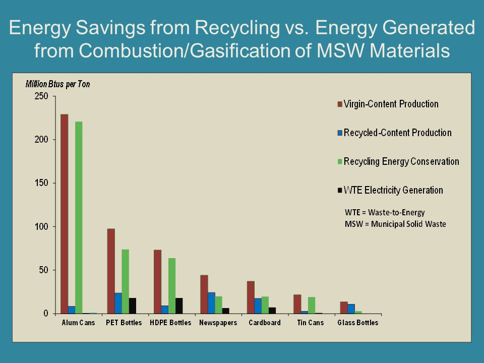 Energy Savings from Recycling vs