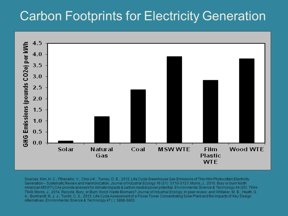 Carbon Footprints for Electricity Generation