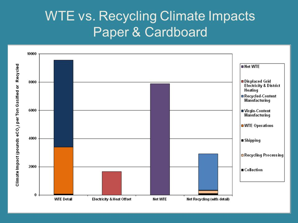 WTE vs. Recycling Climate Impacts Paper & Cardboard
