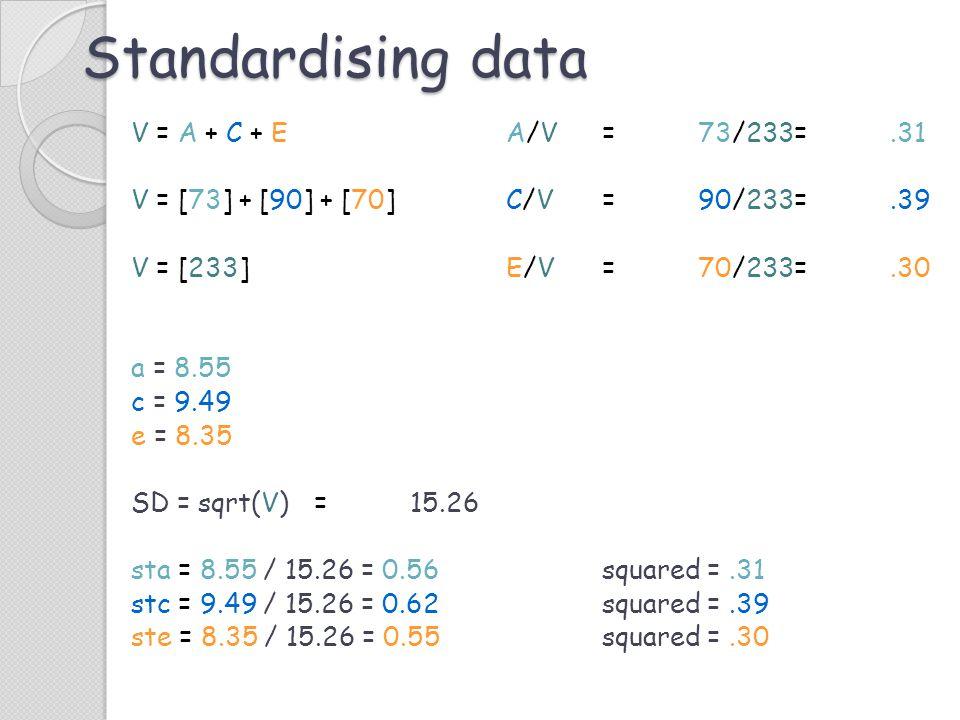 Standardising data
