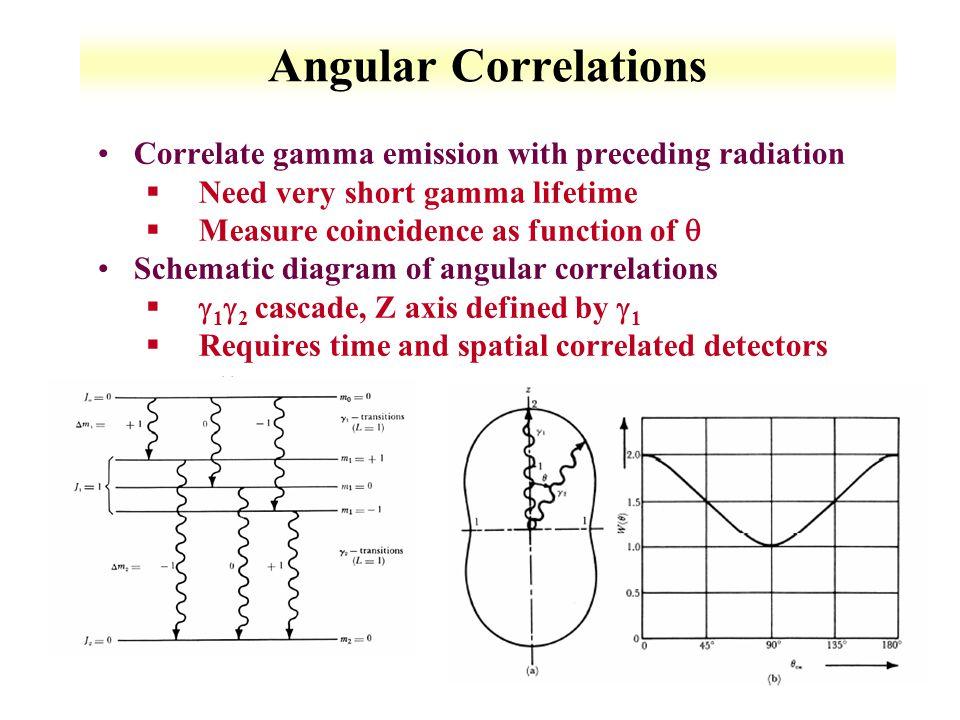 Angular Correlations Correlate gamma emission with preceding radiation