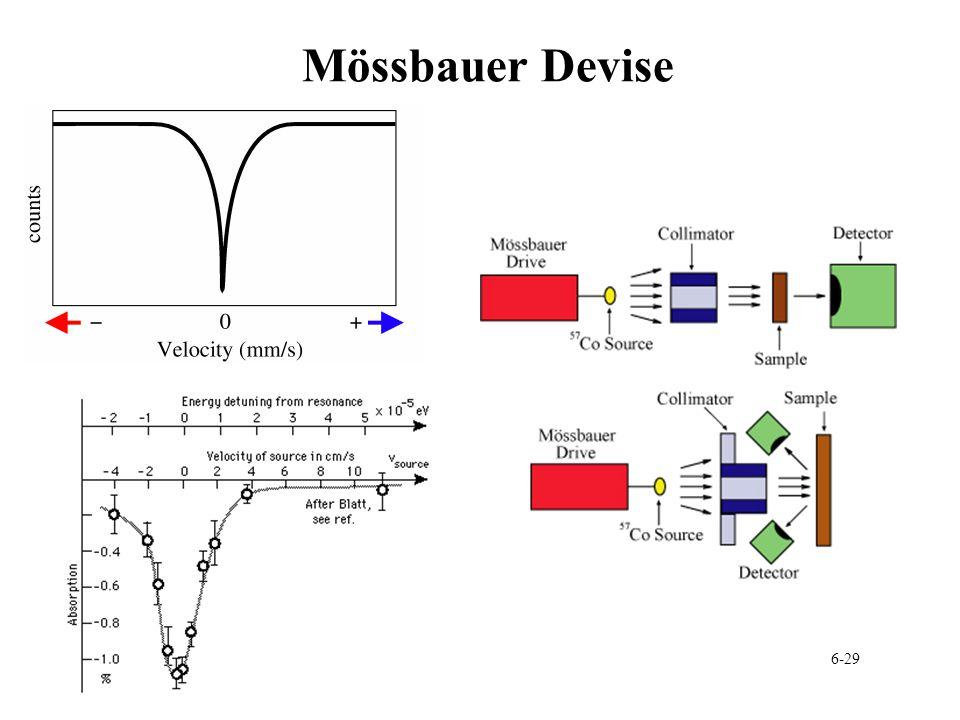 Mössbauer Devise