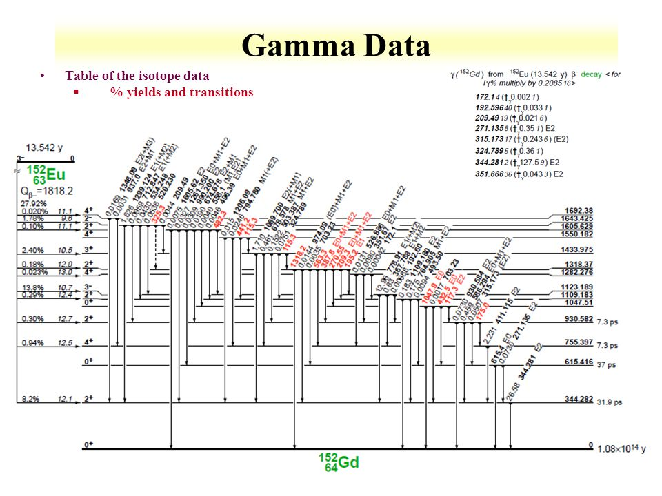 Gamma Data Table of the isotope data % yields and transitions