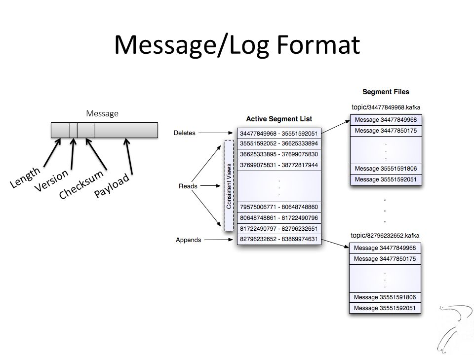 Message/Log Format Message Length Version Checksum Payload