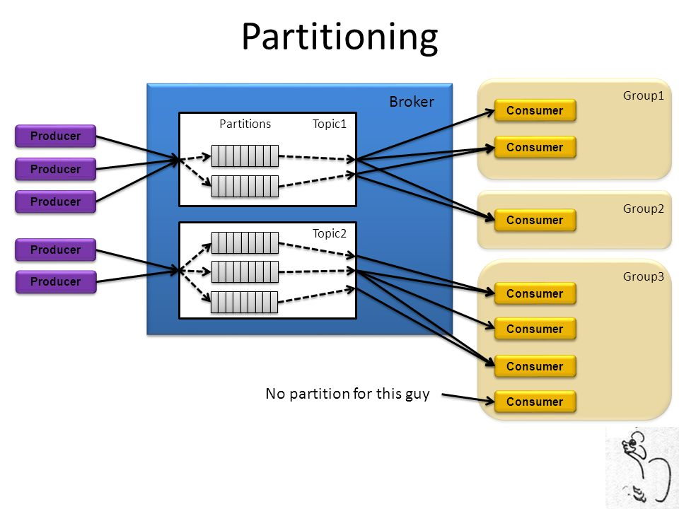 Partitioning Broker No partition for this guy Group1 Partitions Topic1
