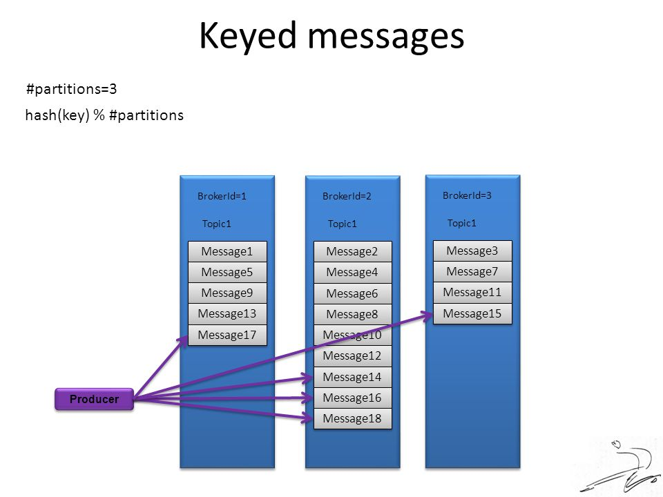 Keyed messages #partitions=3 hash(key) % #partitions Message1 Message2
