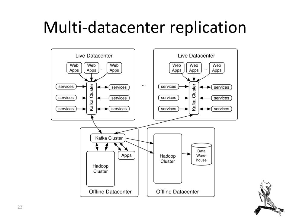 Multi-datacenter replication