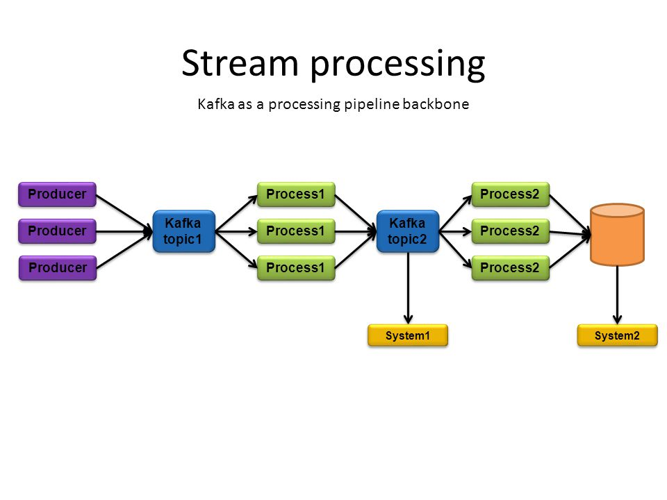 Kafka as a processing pipeline backbone