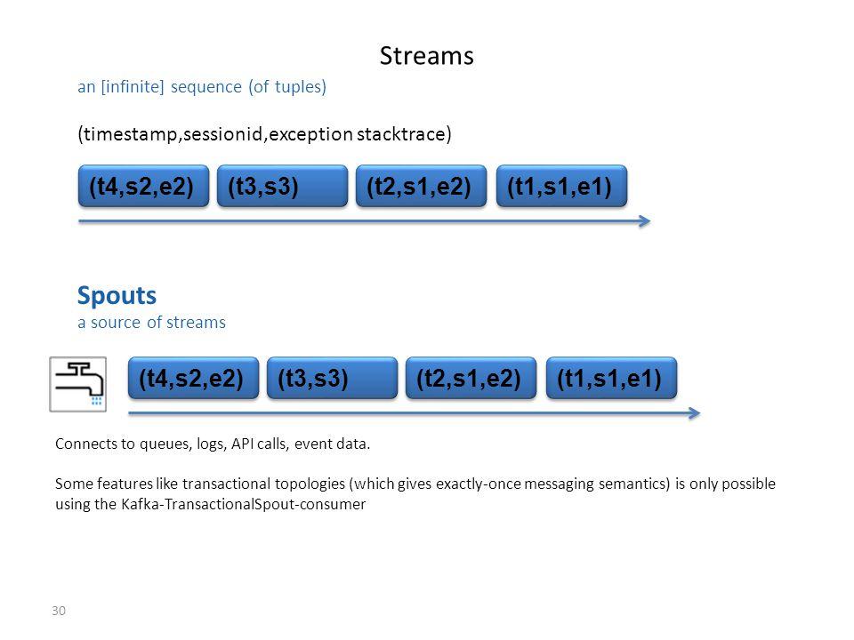 Streams Spouts (t4,s2,e2) (t3,s3) (t2,s1,e2) (t1,s1,e1) (t4,s2,e2)