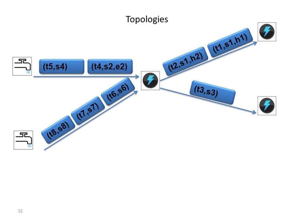 Topologies (t2,s1,h2) (t1,s1,h1) (t4,s2,e2) (t5,s4) (t3,s3) (t6,s6)