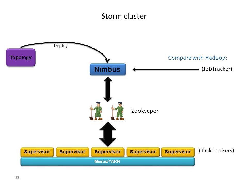 Storm cluster Nimbus Compare with Hadoop: (JobTracker) Zookeeper