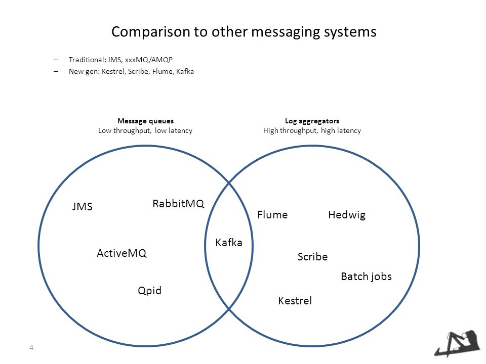 Comparison to other messaging systems