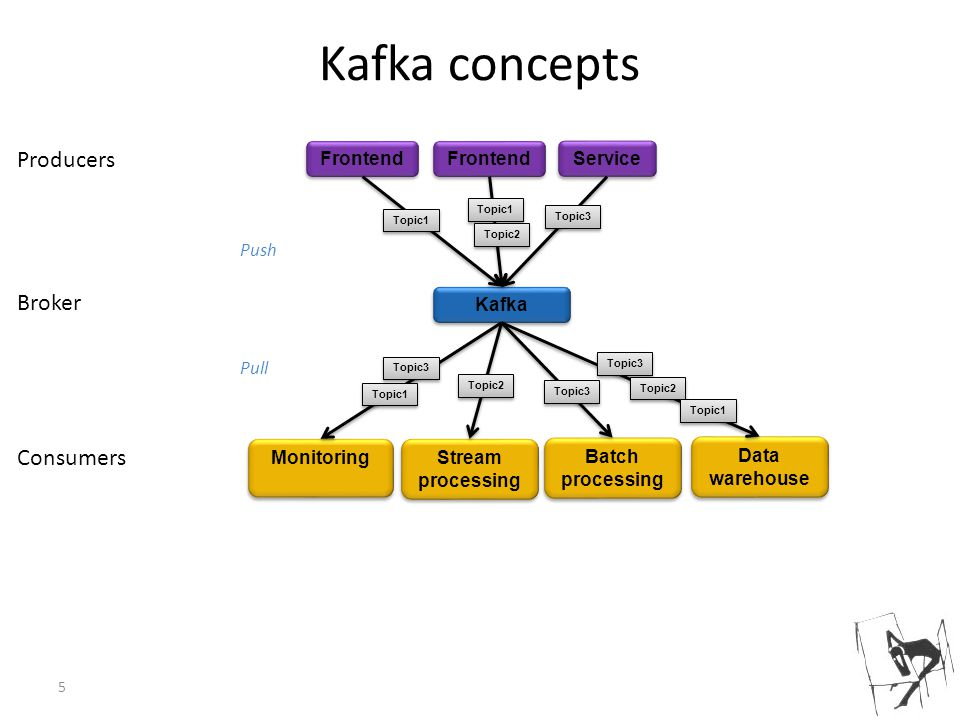 Kafka concepts Producers Broker Consumers Frontend Frontend Service