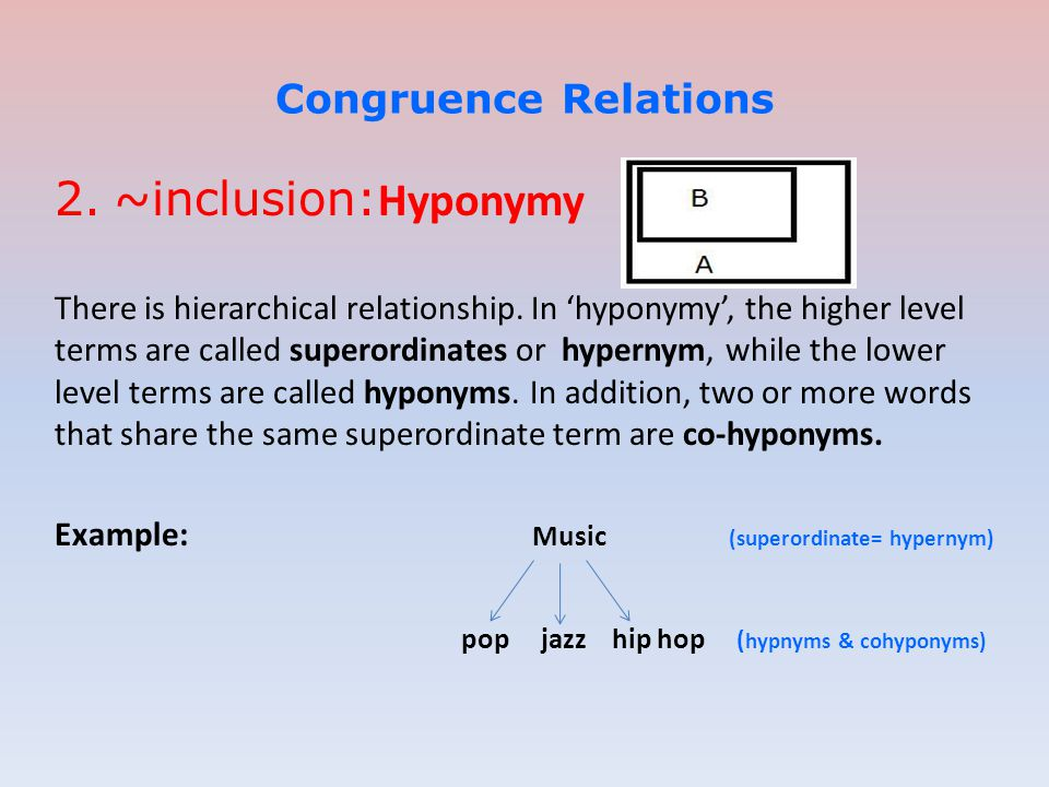 ~inclusion:Hyponymy Congruence Relations