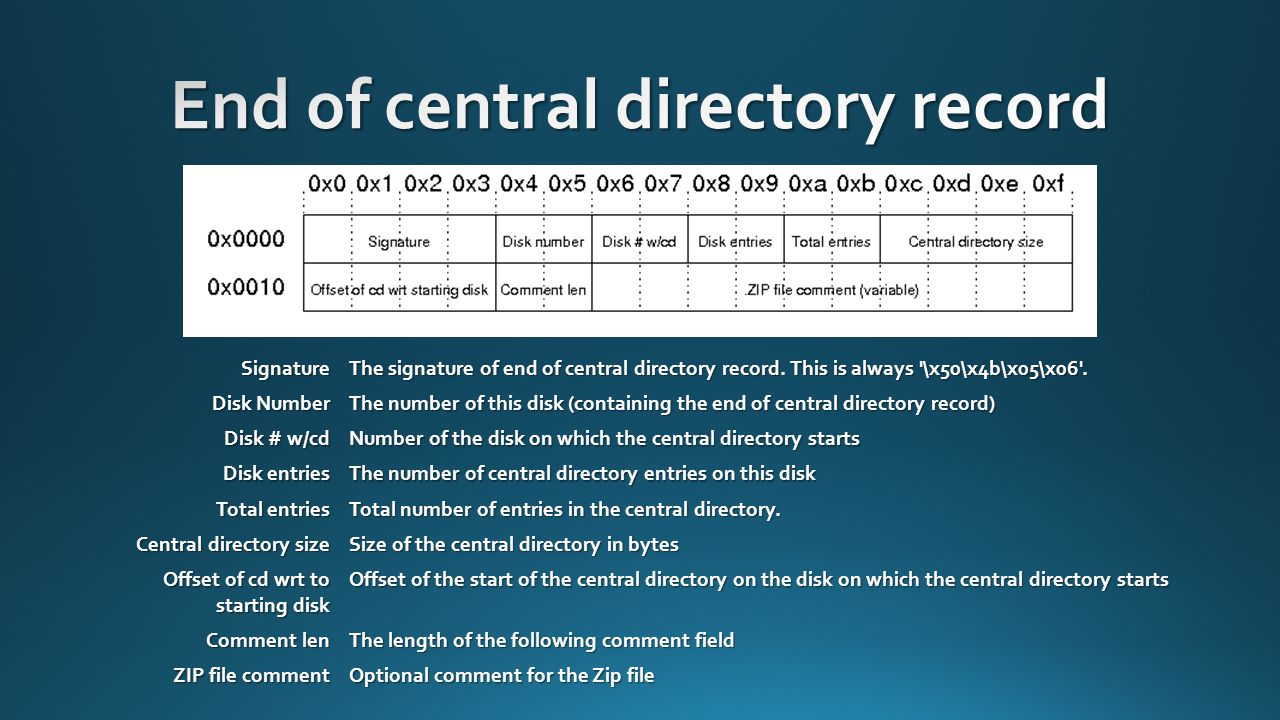 End of central directory record