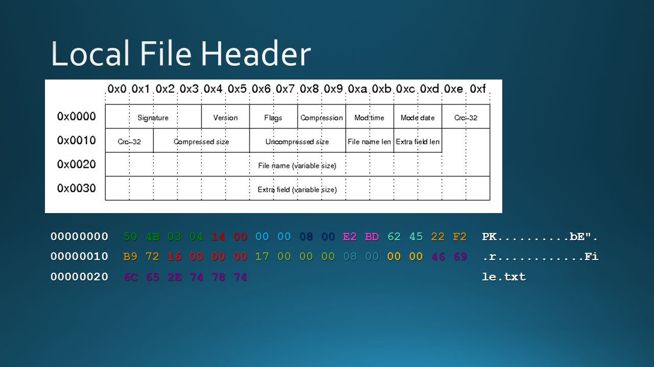 Local File Header