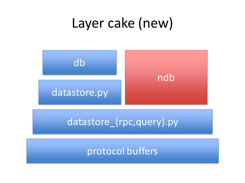 Layer cake (new) db ndb datastore.py datastore_{rpc,query}.py