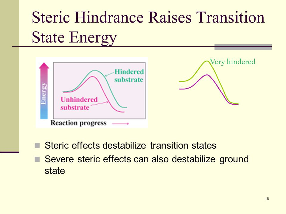 Steric Hindrance Raises Transition State Energy