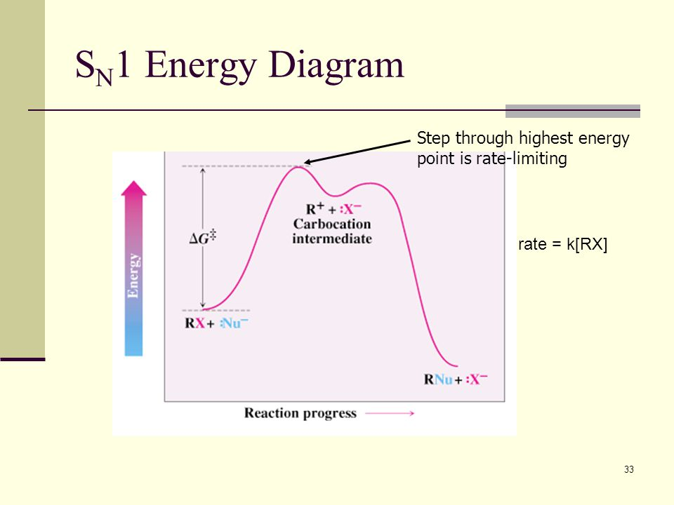 SN1 Energy Diagram Step through highest energy point is rate-limiting