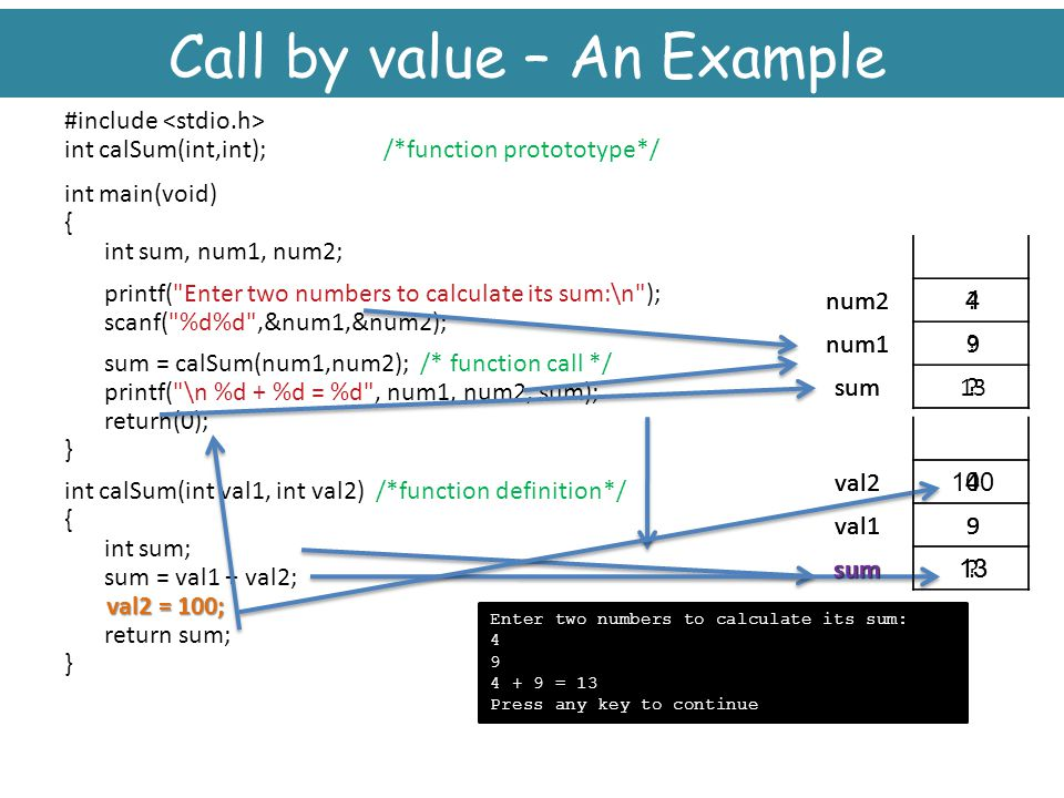 Call by value – An Example