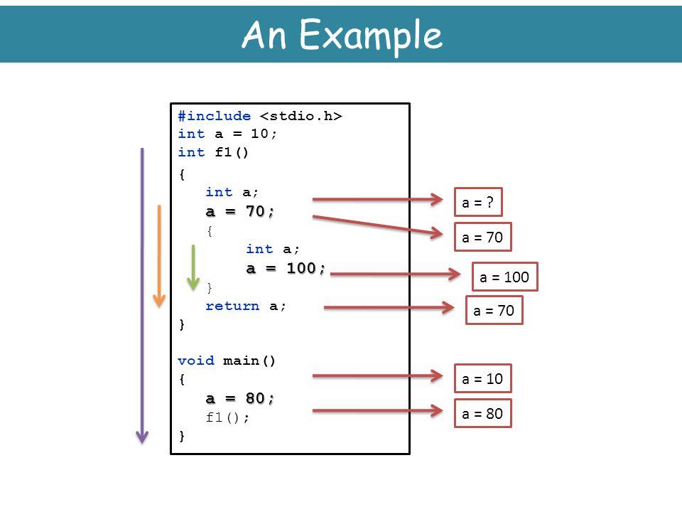 An Example a = a = 70 a = 100 a = 70 a = 10 a = 80