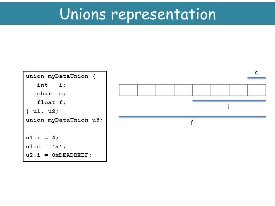 Unions representation