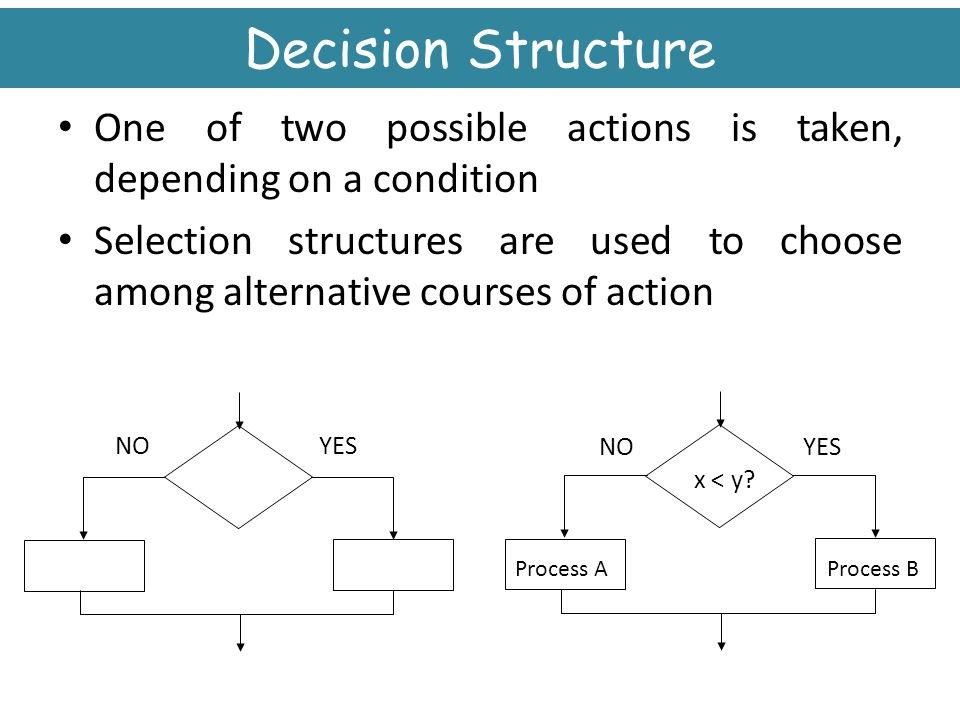 Decision Structure One of two possible actions is taken, depending on a condition.