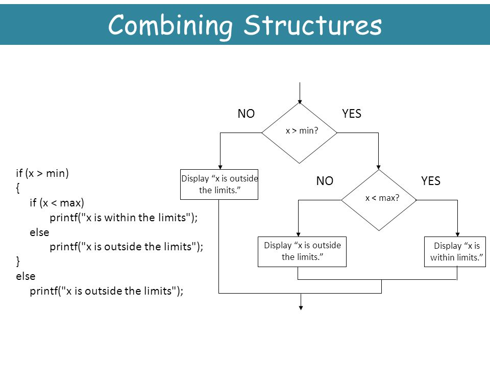 Combining Structures YES NO if (x > min) { if (x < max)