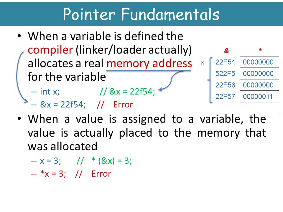 Pointer Fundamentals When a variable is defined the compiler (linker/loader actually) allocates a real memory address for the variable.