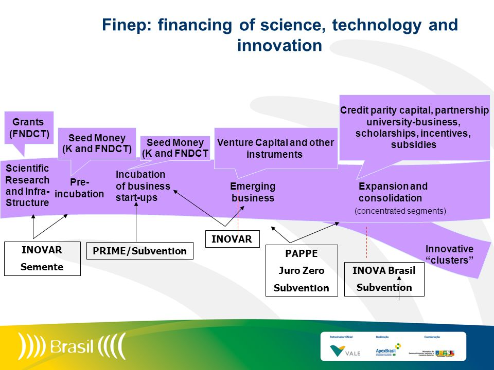 Finep: financing of science, technology and innovation