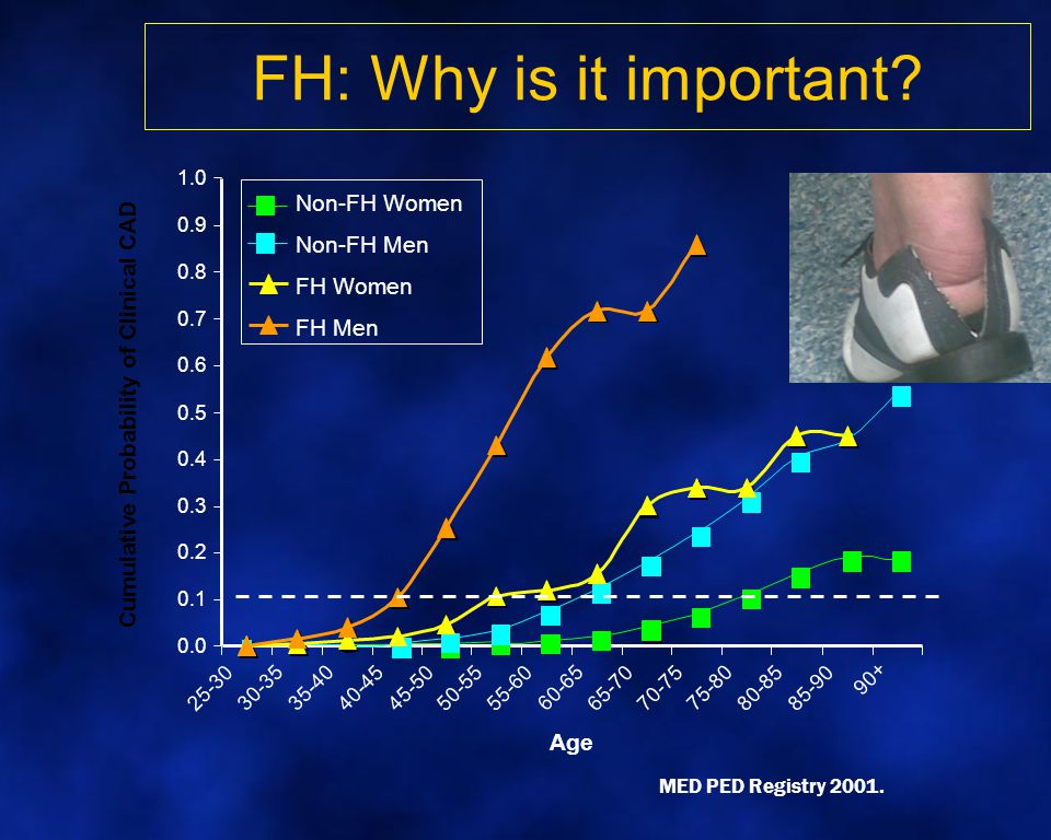 FH: Why is it important Non-FH Women Non-FH Men FH Women