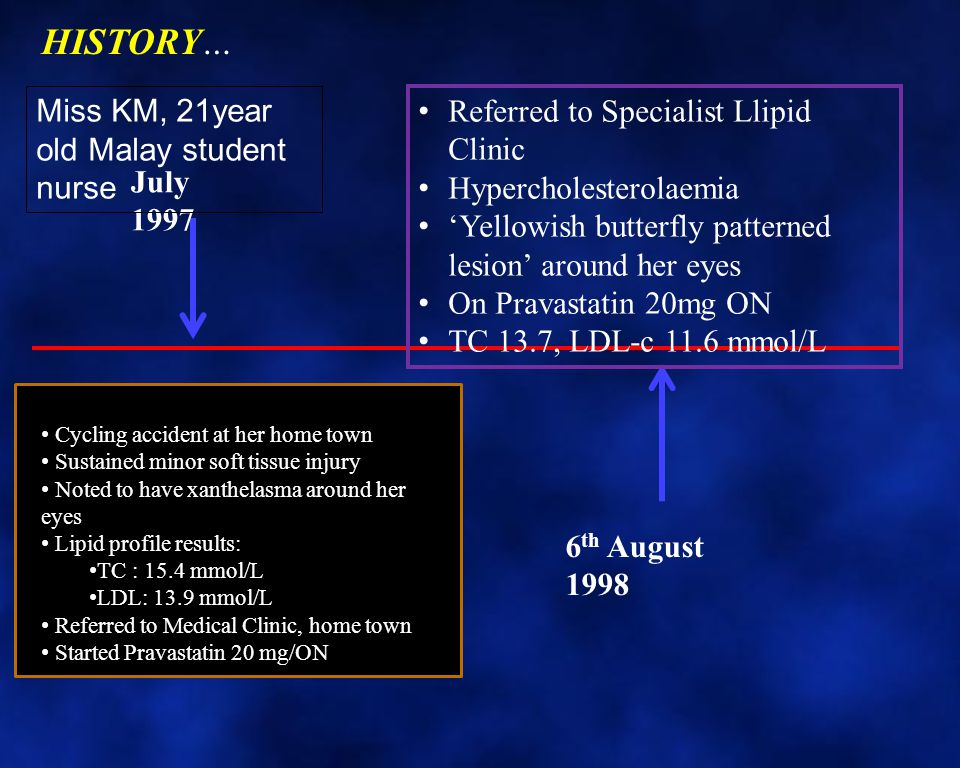 HISTORY… Miss KM, 21year old Malay student nurse