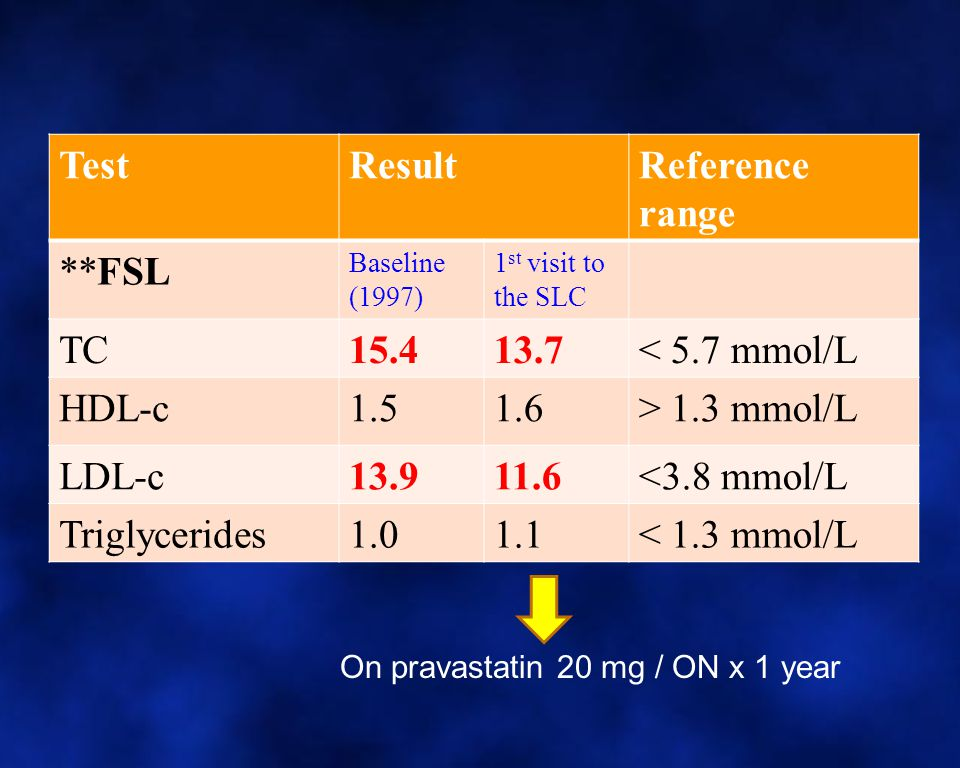Test Result Reference range **FSL TC 15.4 13.7 < 5.7 mmol/L HDL-c