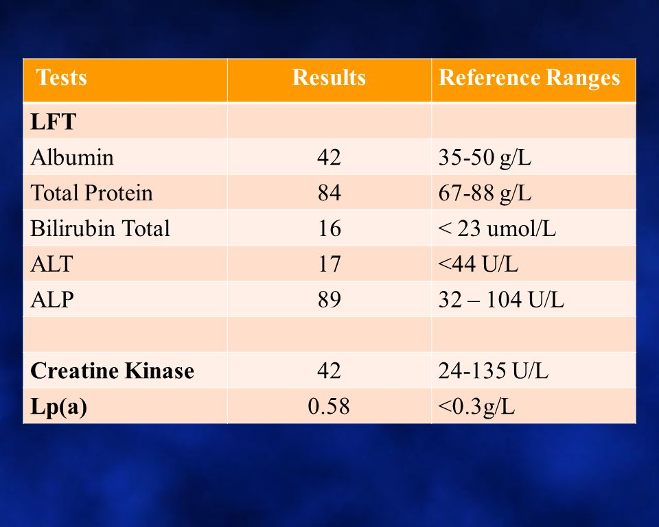 Tests Results. Reference Ranges. LFT. Albumin. 42. 35-50 g/L. Total Protein. 84. 67-88 g/L.