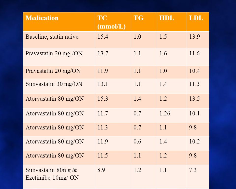 Medication TC (mmol/L) TG HDL LDL Baseline, statin naive 15.4 1.0 1.5