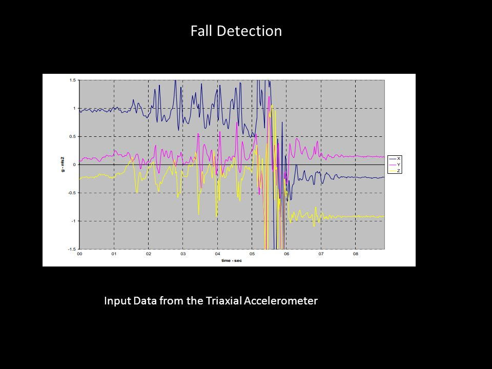 Fall Detection Input Data from the Triaxial Accelerometer