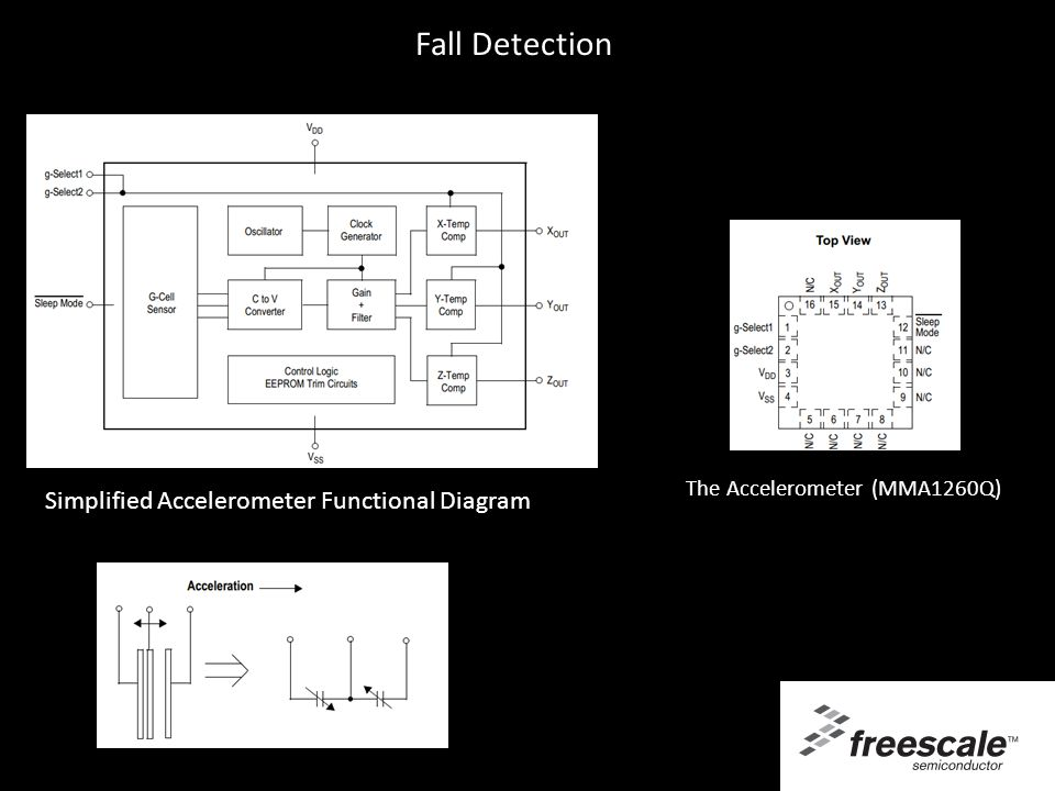 Fall Detection Simplified Accelerometer Functional Diagram