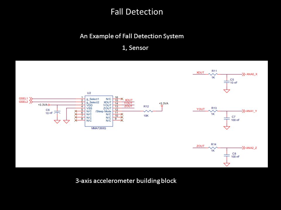 Fall Detection An Example of Fall Detection System 1, Sensor