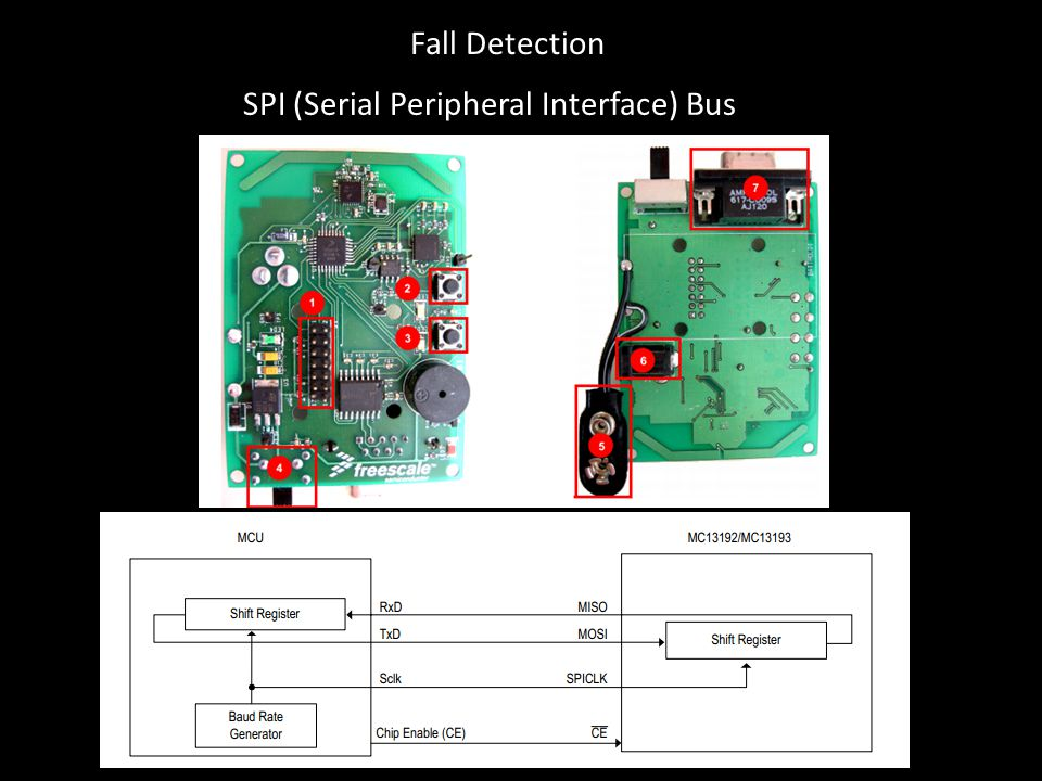 Fall Detection SPI (Serial Peripheral Interface) Bus