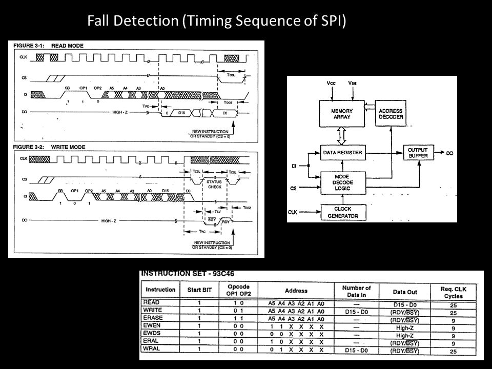 Fall Detection (Timing Sequence of SPI)