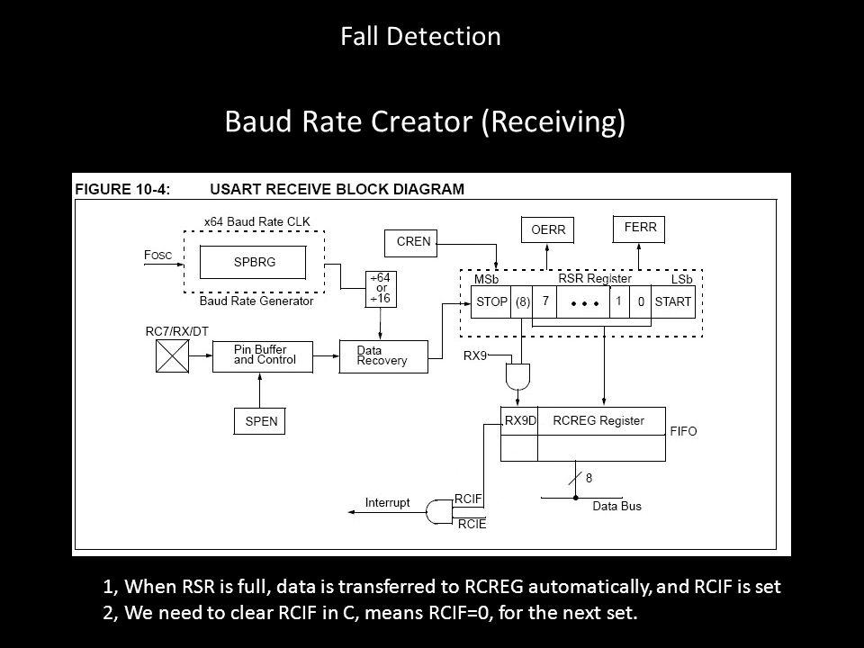 Baud Rate Creator (Receiving)