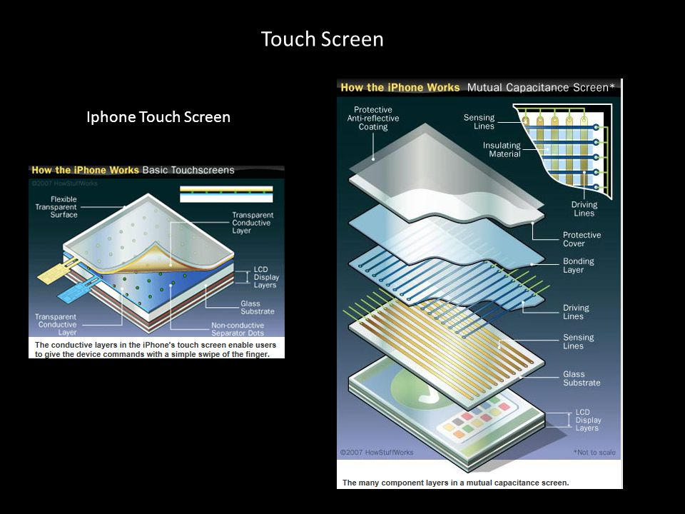 Touch Screen Iphone Touch Screen