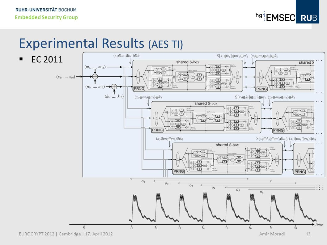 Experimental Results (AES TI)