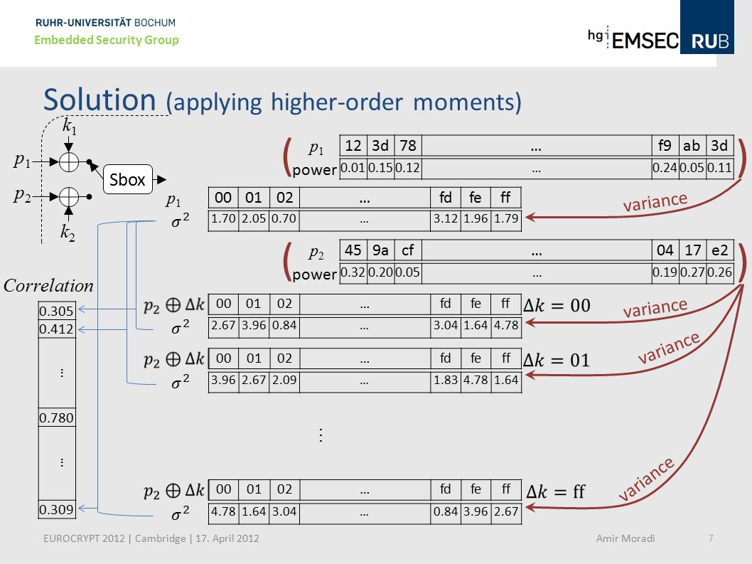 Solution (applying higher-order moments)