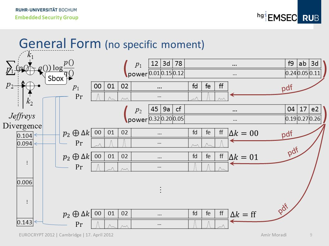 General Form (no specific moment)