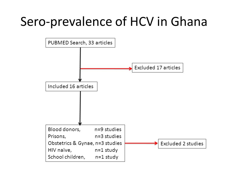 Sero-prevalence of HCV in Ghana