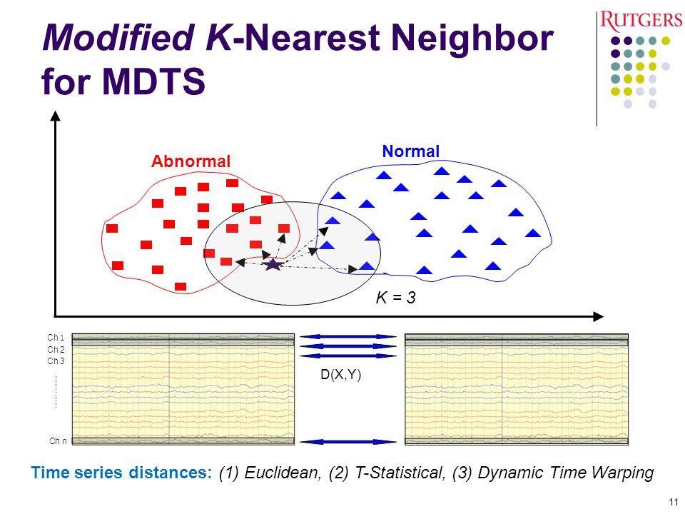 Modified K-Nearest Neighbor for MDTS