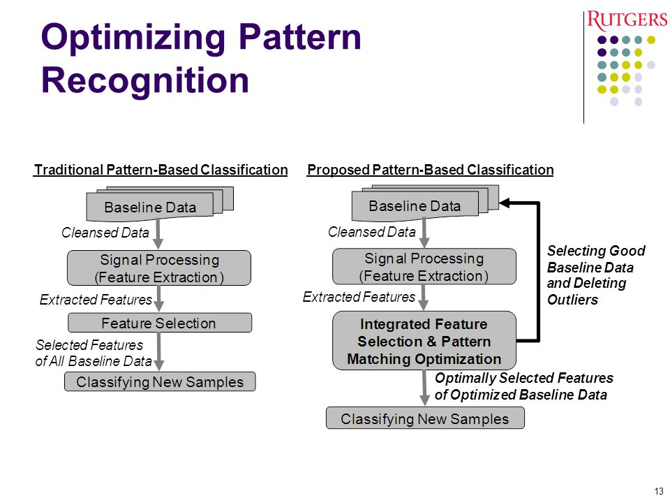 Optimizing Pattern Recognition