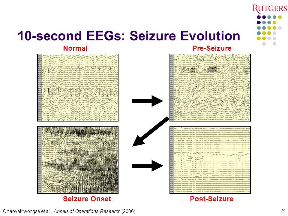 10-second EEGs: Seizure Evolution