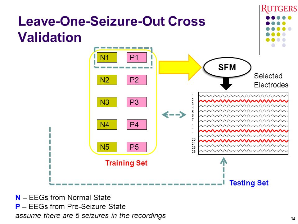 Leave-One-Seizure-Out Cross Validation
